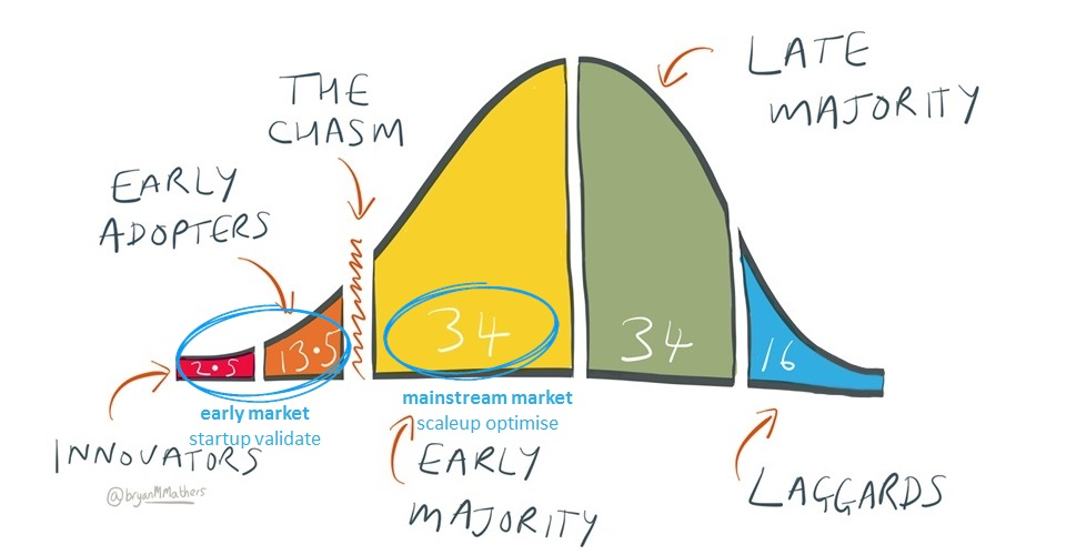Diffusion of innovation with lean markup based on bryanmmathers.com