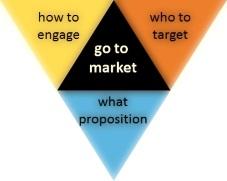 Go to market hub