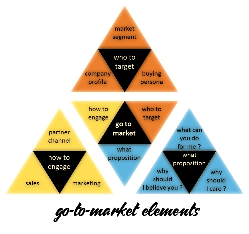 Lean startup go to market elements from www.hjbconsulting.uk