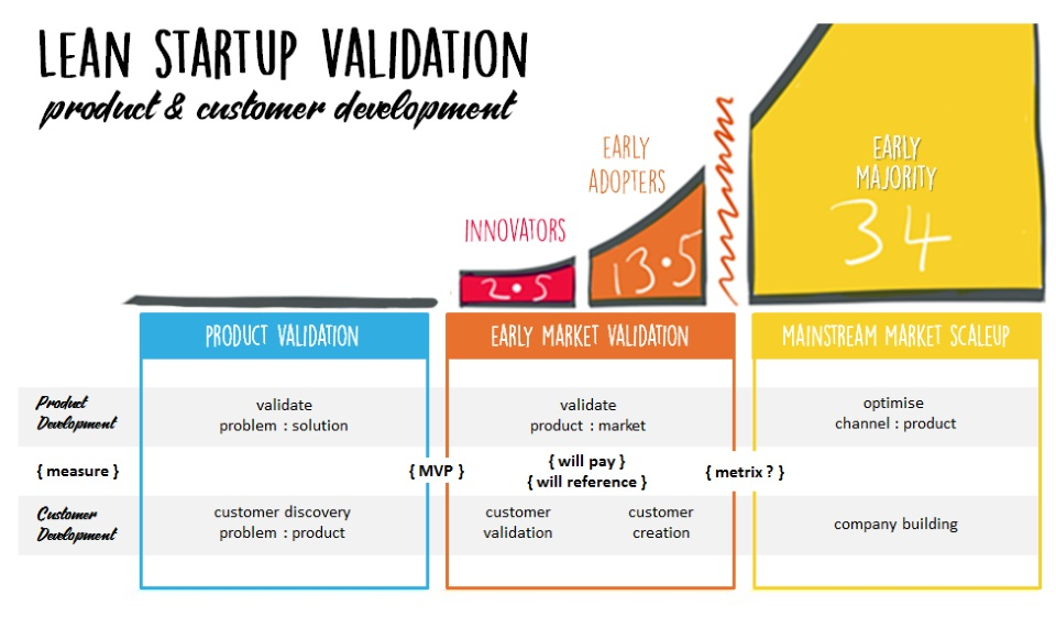 Lean startup product and customer development integration from www.hjbconsulting.uk