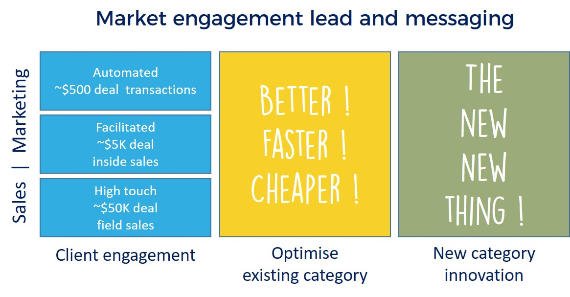 lead with sales or marketing by value and category from hjbconsulting.uk