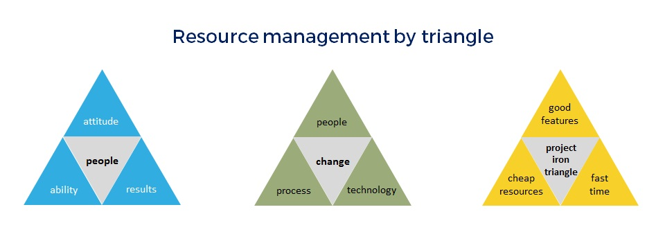 resource management by triangle from hjbconsulting.uk